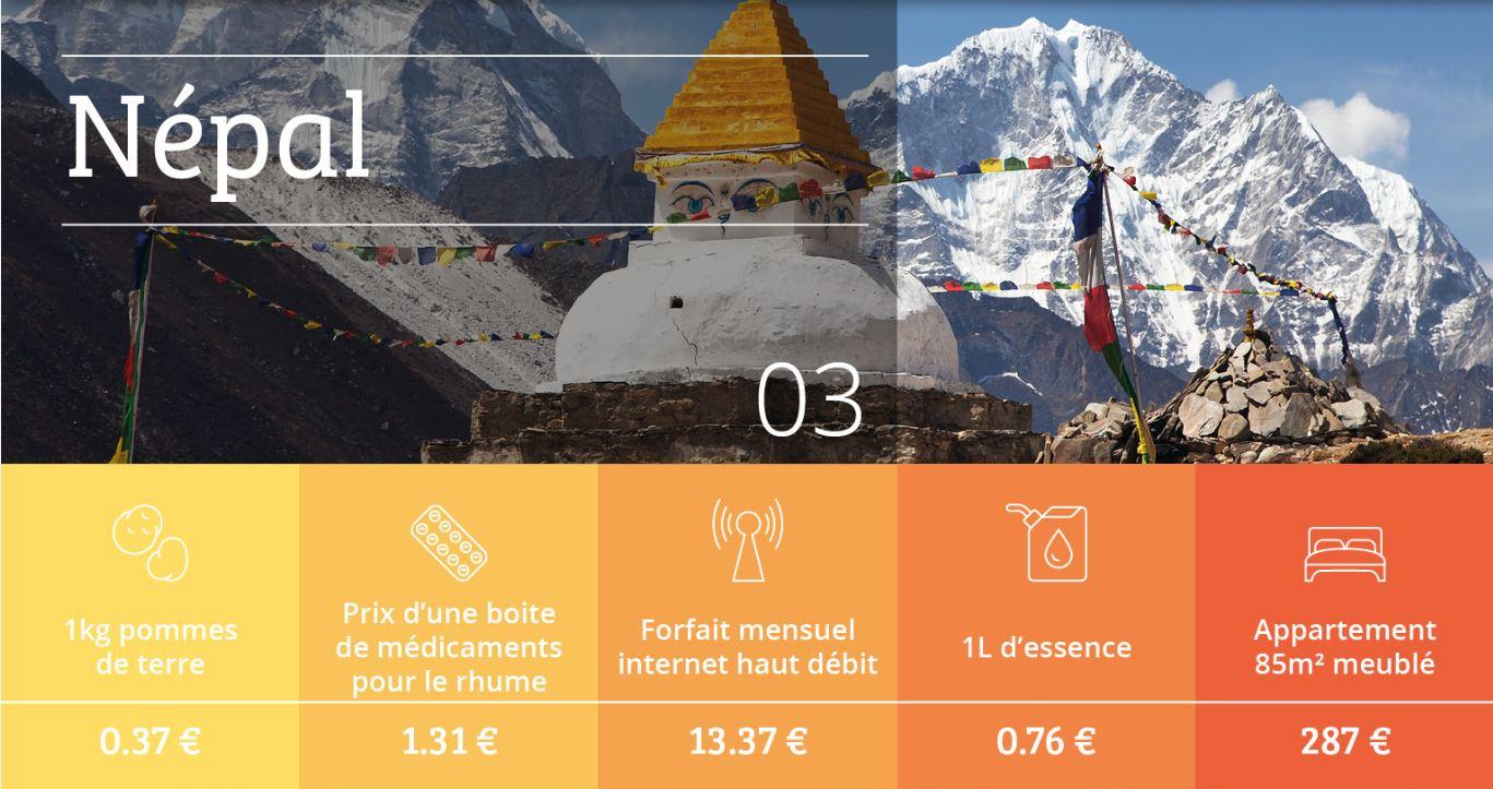 Vos 8 destinations de rêve pour voyager à petits budgets !